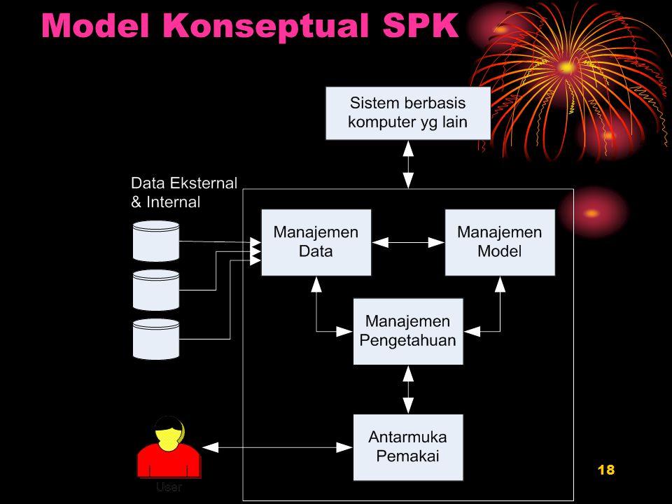 Model Konseptual SPK RIKA