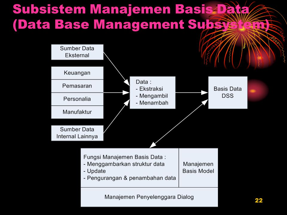 Subsistem Manajemen Basis Data (Data Base Management Subsystem)