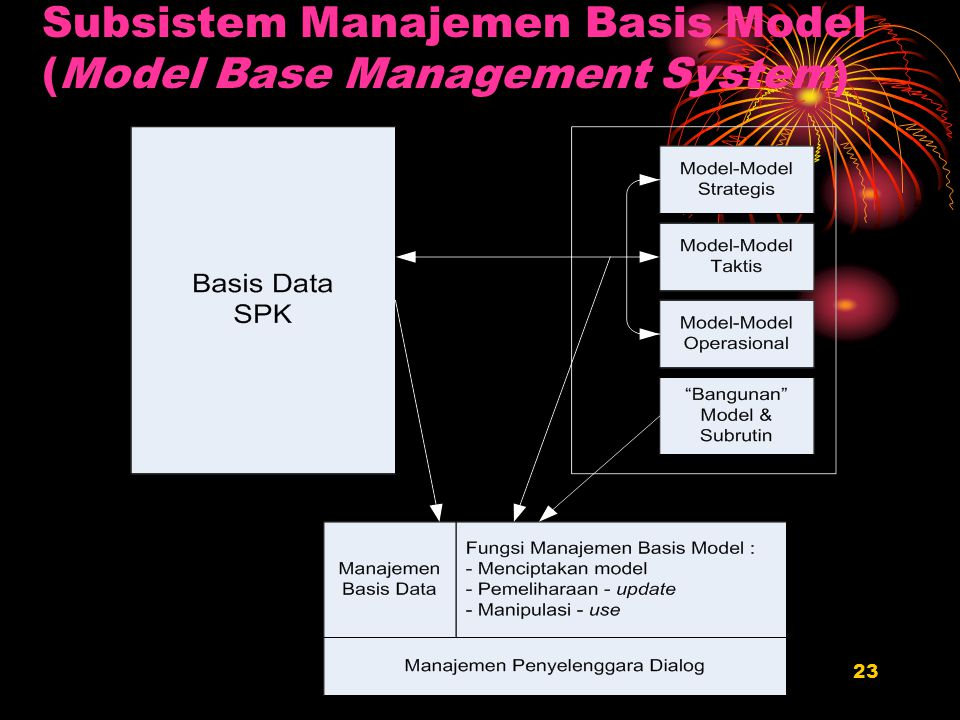 Subsistem Manajemen Basis Model (Model Base Management System)