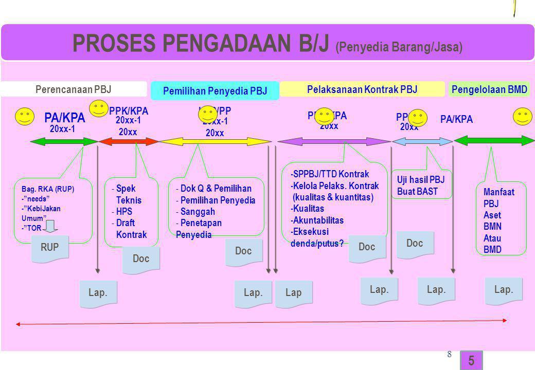 PROSES PENGADAAN B/J (Penyedia Barang/Jasa)