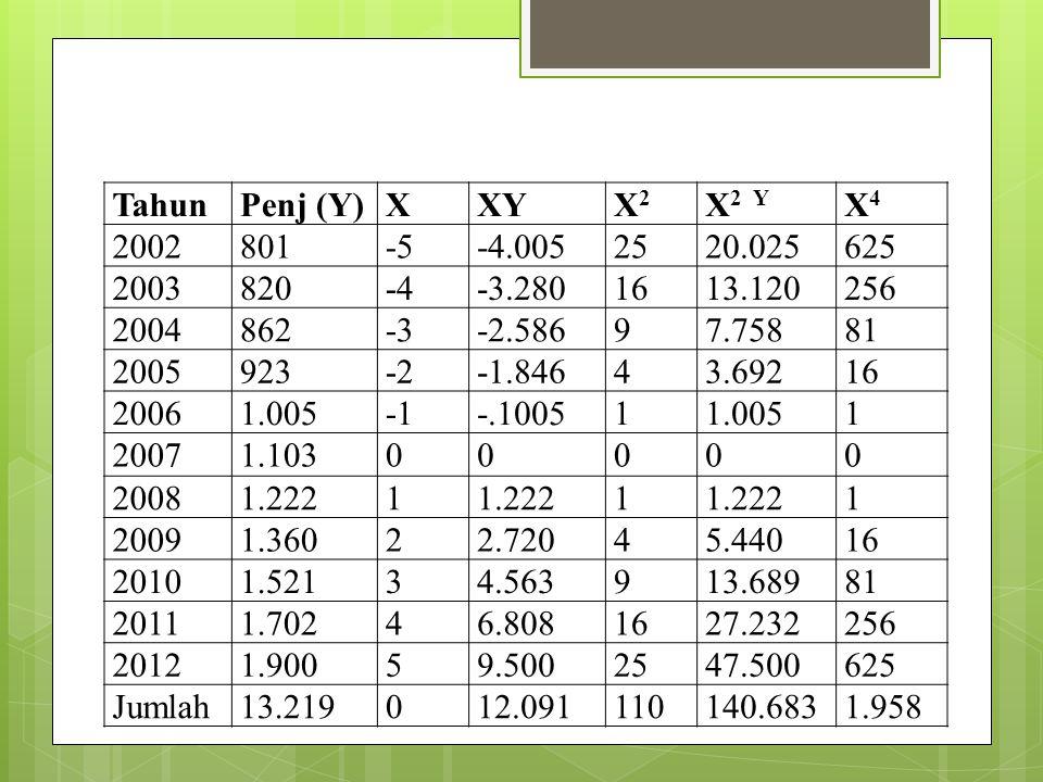 Tahun Penj (Y) X. XY. X2. X2 Y. X4. 2002. 801. -5. -4.005. 25. 20.025. 625. 2003. 820.