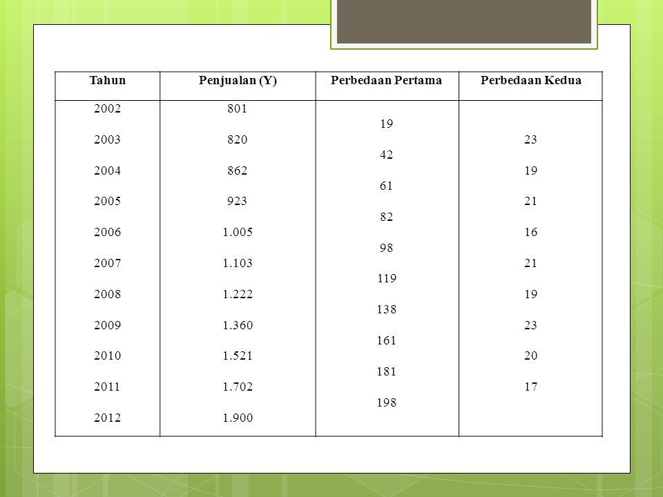 Tahun Penjualan (Y) Perbedaan Pertama. Perbedaan Kedua. 2002. 2003. 2004. 2005. 2006. 2007.