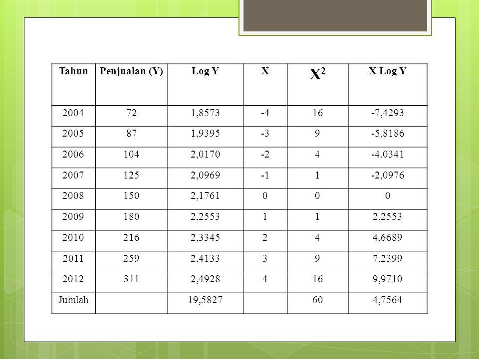 Tahun Penjualan (Y) Log Y. X. X2. X Log Y. 2004. 72. 1,8573. -4. 16. -7,4293. 2005. 87.