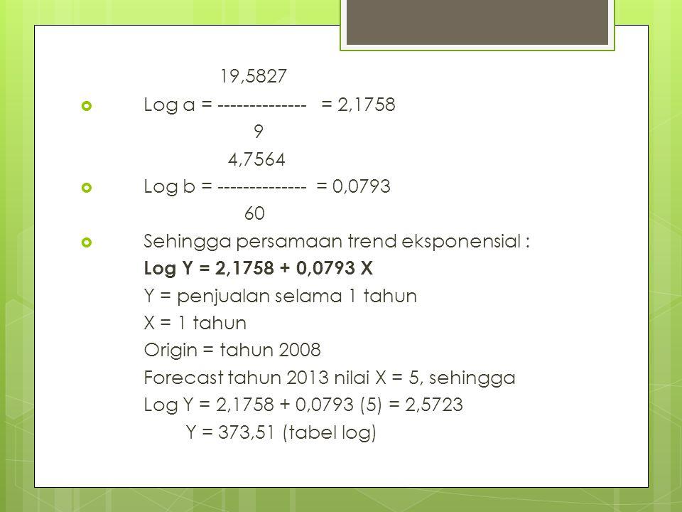 19,5827 Log a = -------------- = 2,1758 9 4,7564