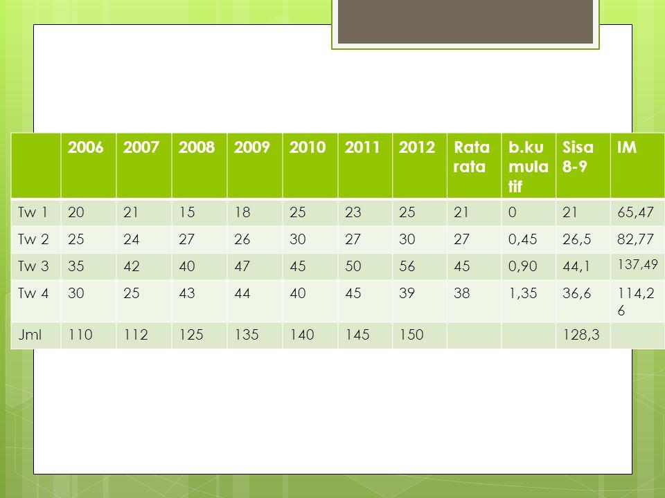 2006 2007 2008 2009 2010 2011 2012 Ratarata b.kumulatif Sisa 8-9 IM
