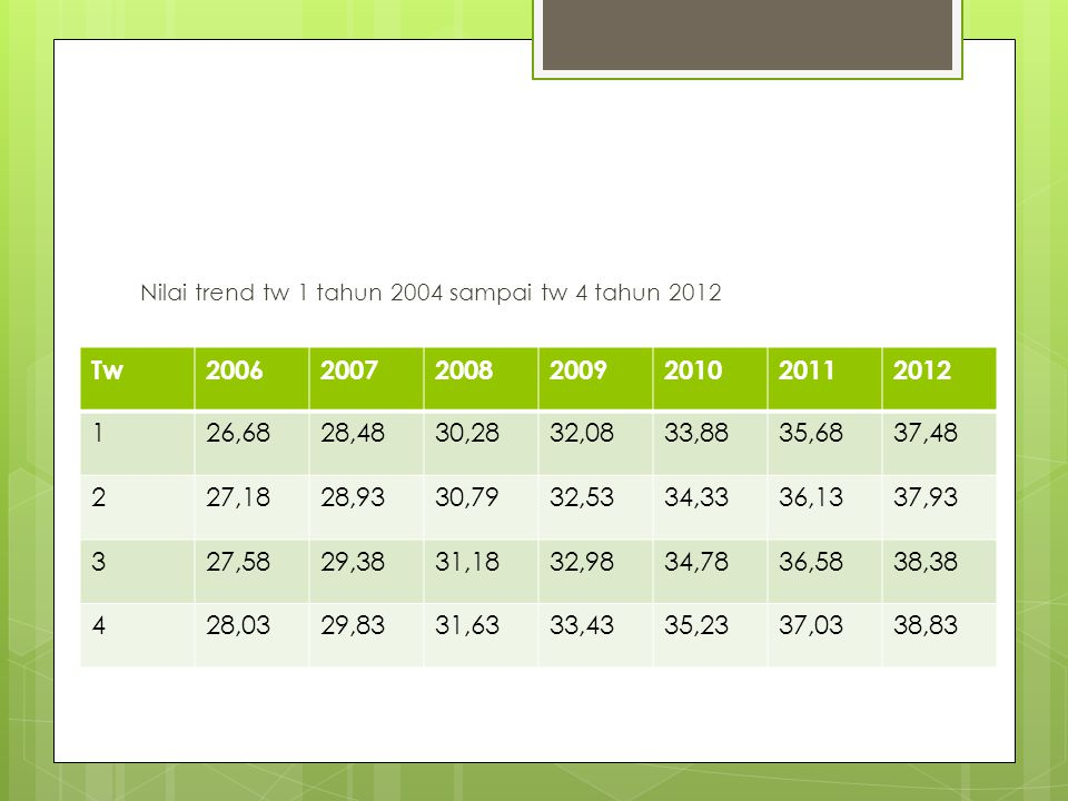 Nilai trend tw 1 tahun 2004 sampai tw 4 tahun 2012
