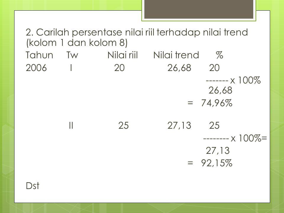 2. Carilah persentase nilai riil terhadap nilai trend (kolom 1 dan kolom 8)