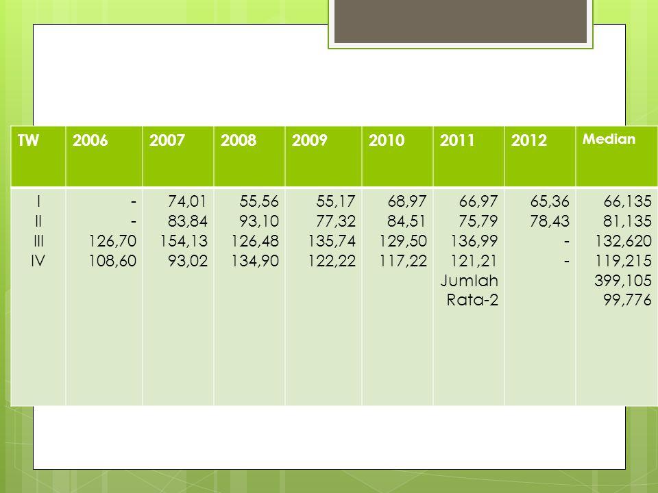Perhitungan Indeks Musim