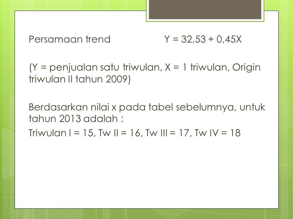 Persamaan trend Y = 32,53 + 0,45X (Y = penjualan satu triwulan, X = 1 triwulan, Origin triwulan II tahun 2009)