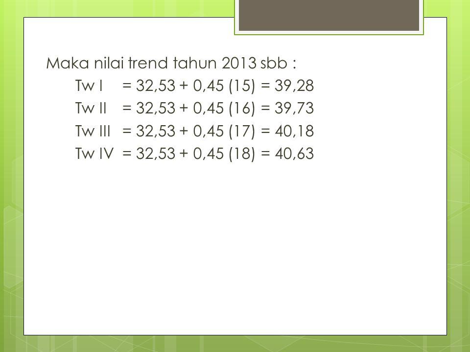 Maka nilai trend tahun 2013 sbb :
