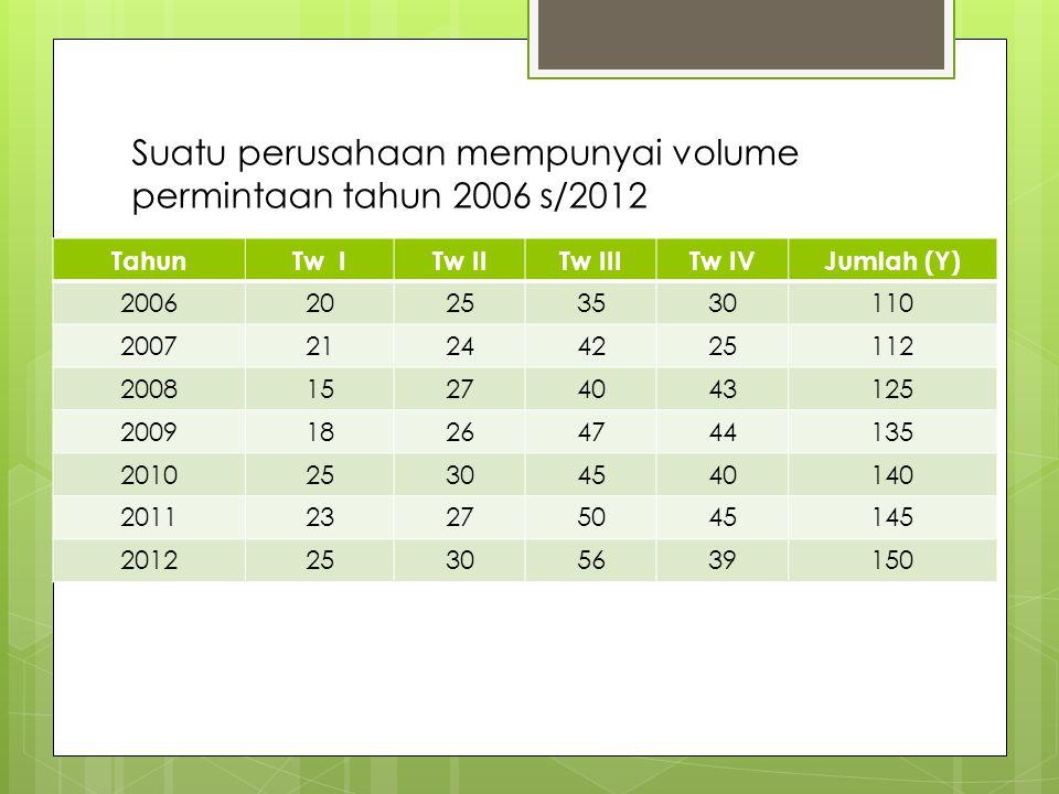 Suatu perusahaan mempunyai volume permintaan tahun 2006 s/2012