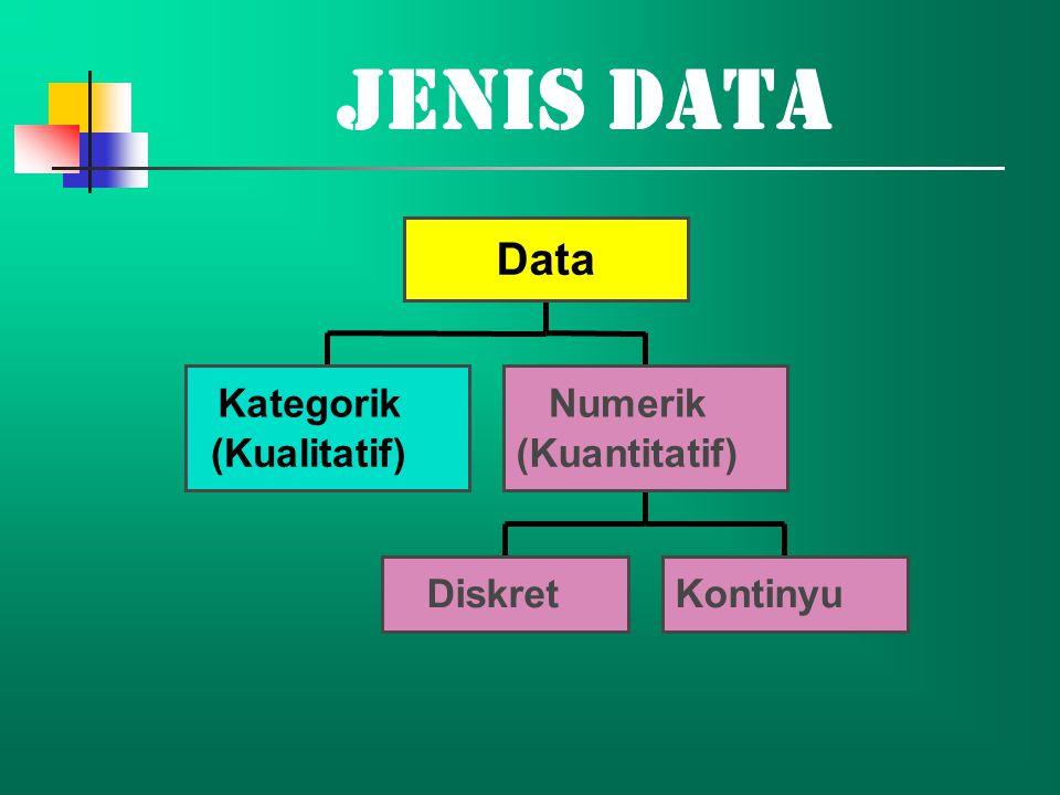 Jenis Data Data Kategorik (Kualitatif) Diskret Kontinyu Numerik