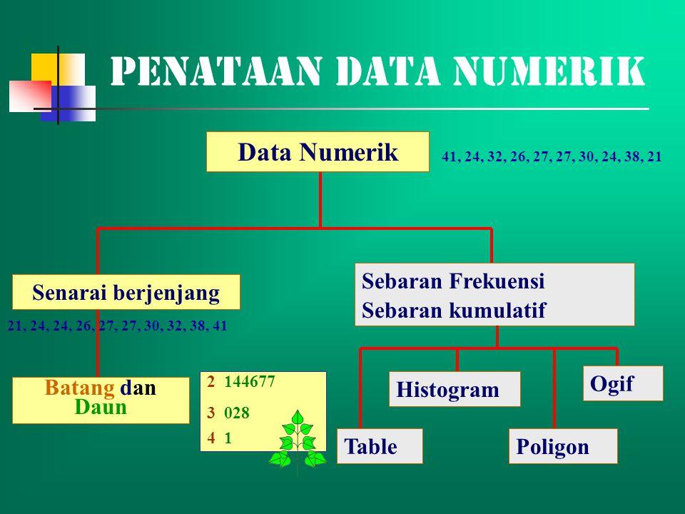 Penataan Data Numerik Data Numerik Sebaran Frekuensi Sebaran kumulatif
