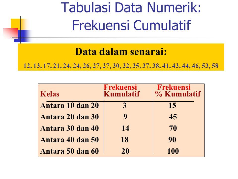 Tabulasi Data Numerik: Frekuensi Cumulatif