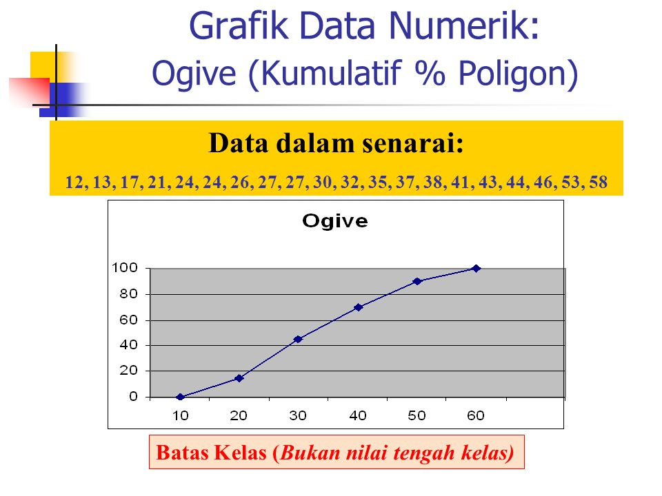 Grafik Data Numerik: Ogive (Kumulatif % Poligon)