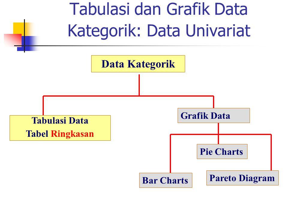 Tabulasi dan Grafik Data Kategorik: Data Univariat