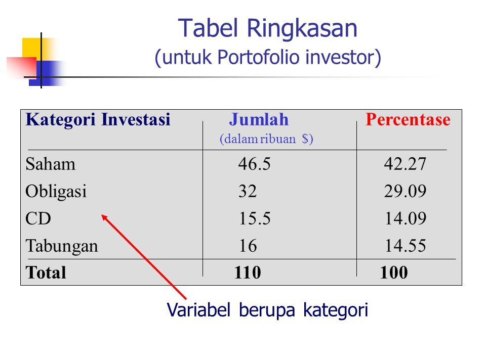 Tabel Ringkasan (untuk Portofolio investor)