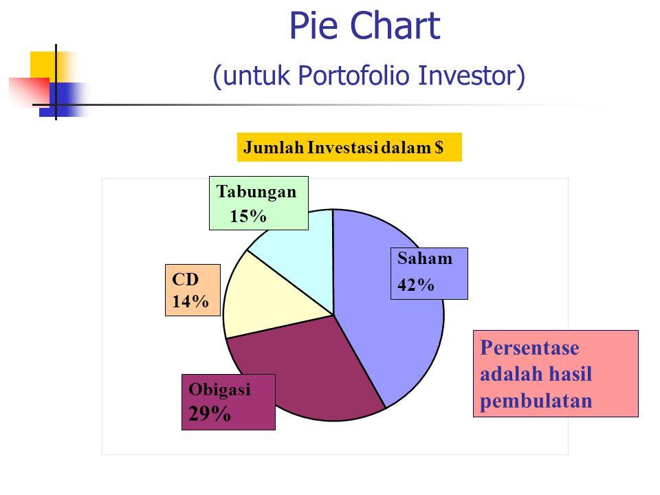 Pie Chart (untuk Portofolio Investor)