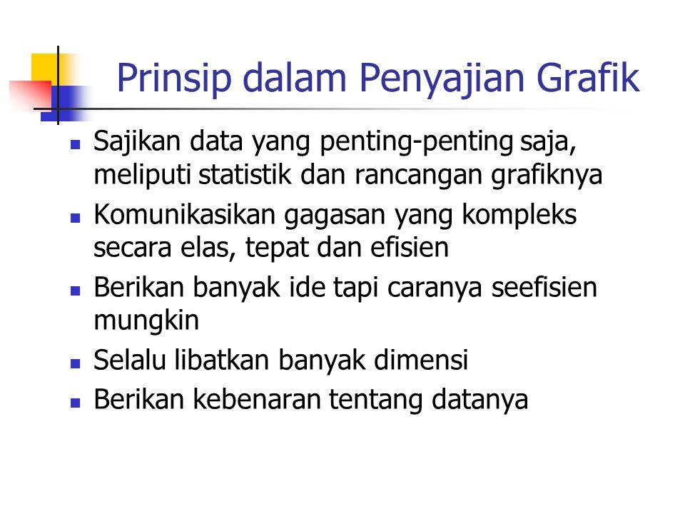 Prinsip dalam Penyajian Grafik