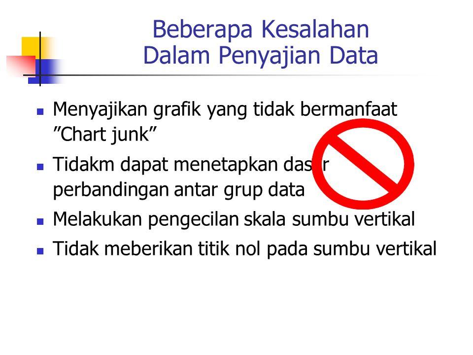 Beberapa Kesalahan Dalam Penyajian Data