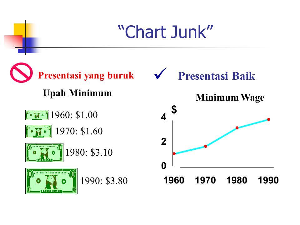  Chart Junk Presentasi Baik $ Presentasi yang buruk Upah Minimum