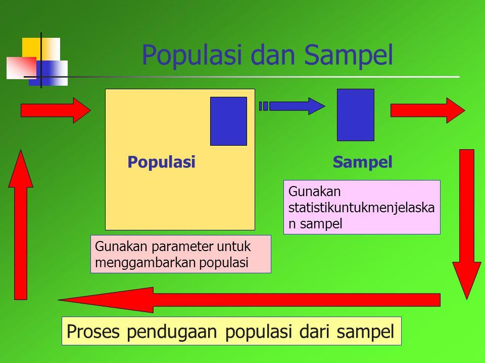 Populasi dan Sampel Proses pendugaan populasi dari sampel Populasi