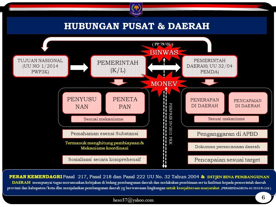HUBUNGAN PUSAT & DAERAH