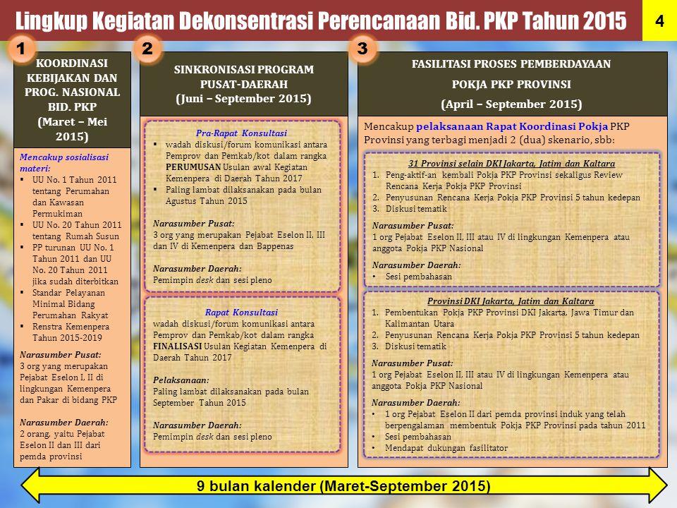 Lingkup Kegiatan Dekonsentrasi Perencanaan Bid. PKP Tahun 2015