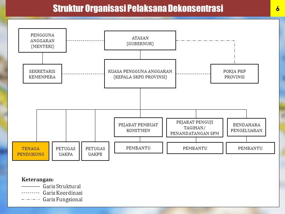 Struktur Organisasi Pelaksana Dekonsentrasi