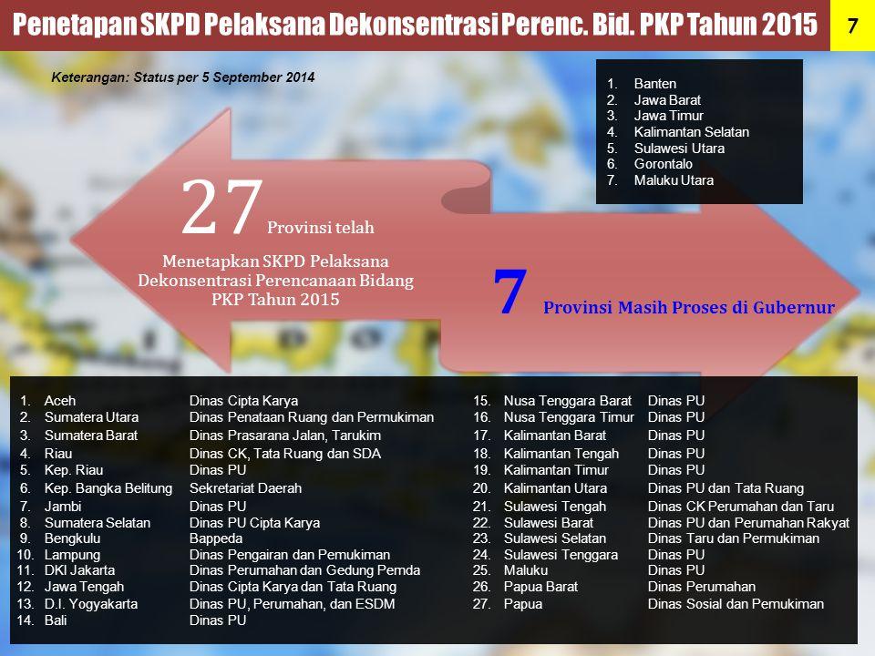 7 Provinsi Masih Proses di Gubernur