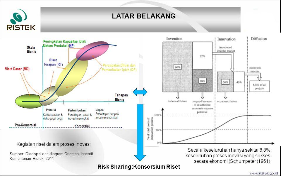 Tujuan dan Sasaran TUJUAN. SASARAN. Penguatan SINAS: peningkatan sinergi, produktivitas dan pendayagunaan sumberdaya litbang nasional.