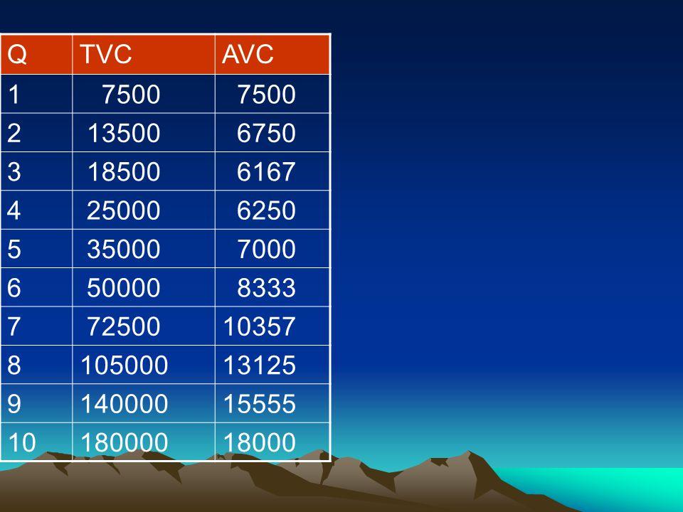 Q TVC. AVC. 1. 7500. 2. 13500. 6750. 3. 18500. 6167. 4. 25000. 6250. 5. 35000. 7000.