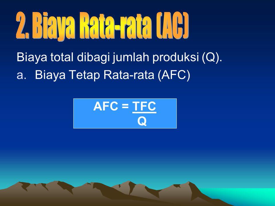 Biaya total dibagi jumlah produksi (Q). Biaya Tetap Rata-rata (AFC)