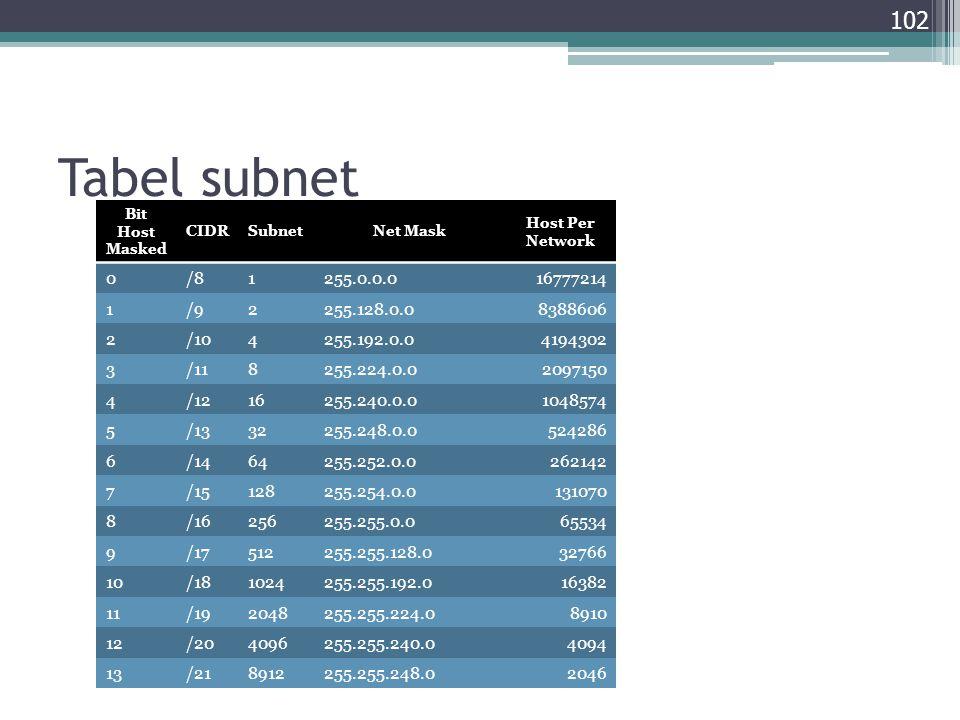 Tabel subnet Bit Host Masked. CIDR. Subnet. Net Mask. Host Per Network. /8. 1. 255.0.0.0. 16777214.