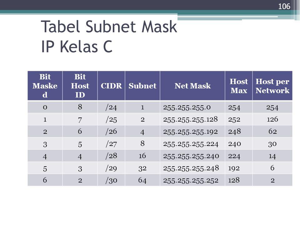 Tabel Subnet Mask IP Kelas C