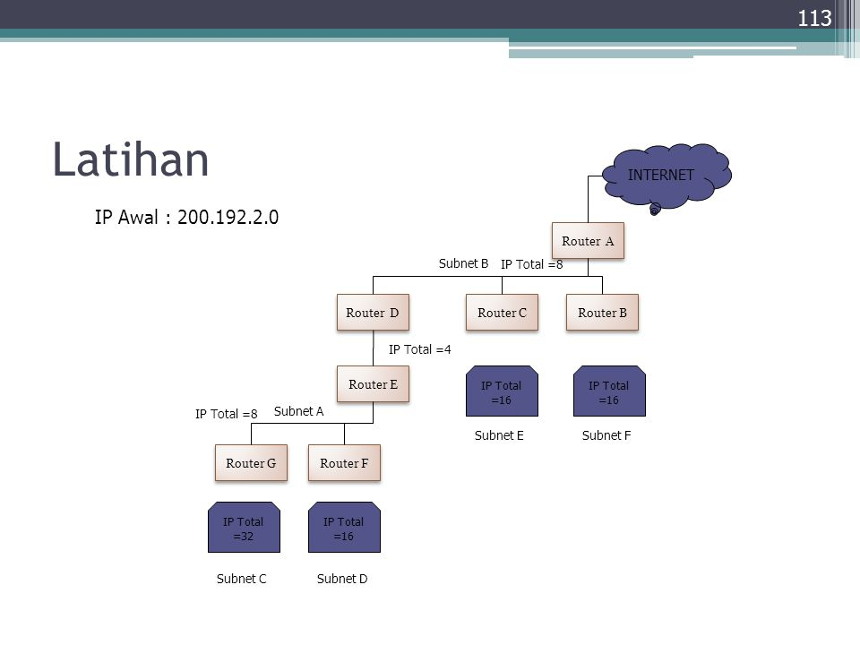 Latihan IP Awal : 200.192.2.0 INTERNET Router A Subnet B IP Total =8