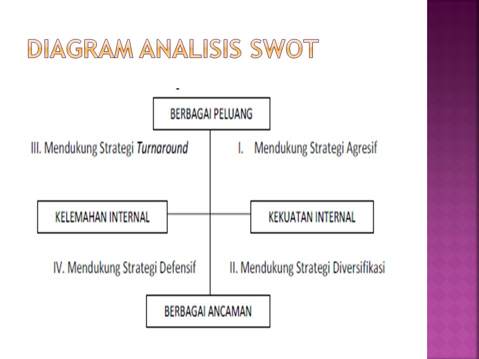 Diagram analisis SWOT