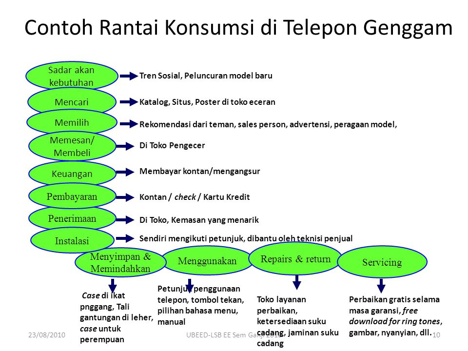 Contoh Rantai Konsumsi di Telepon Genggam