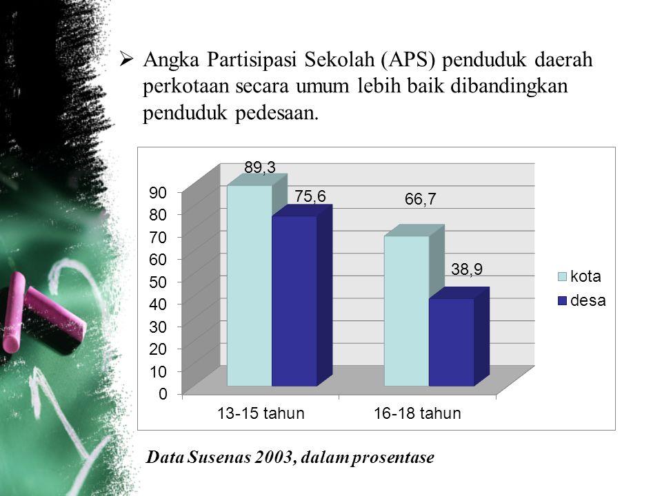 Angka Partisipasi Sekolah (APS) penduduk daerah perkotaan secara umum lebih baik dibandingkan penduduk pedesaan.