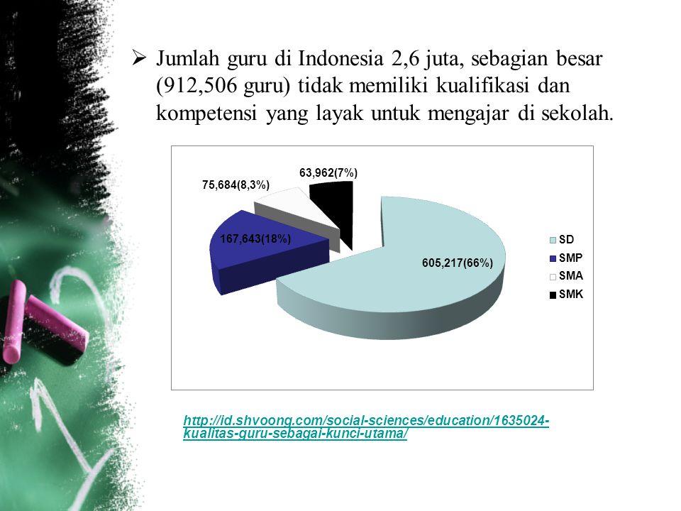 Jumlah guru di Indonesia 2,6 juta, sebagian besar (912,506 guru) tidak memiliki kualifikasi dan kompetensi yang layak untuk mengajar di sekolah.