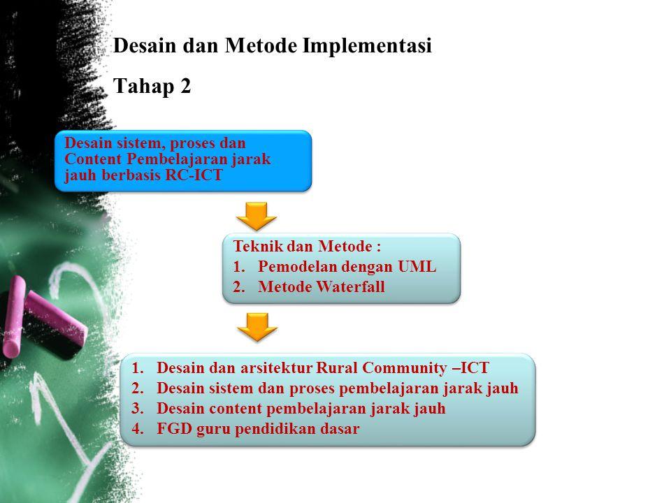 Desain dan Metode Implementasi Tahap 2