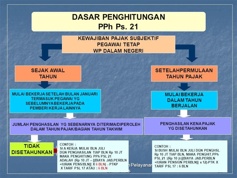 DASAR PENGHITUNGAN PPh Ps. 21