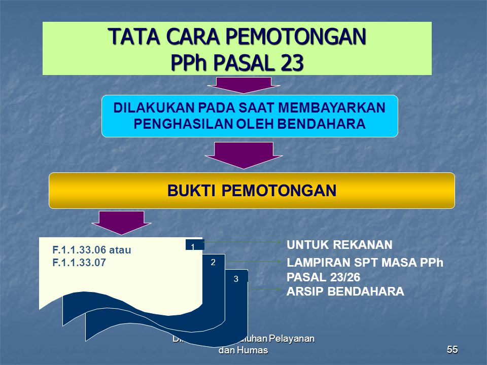 TATA CARA PEMOTONGAN PPh PASAL 23