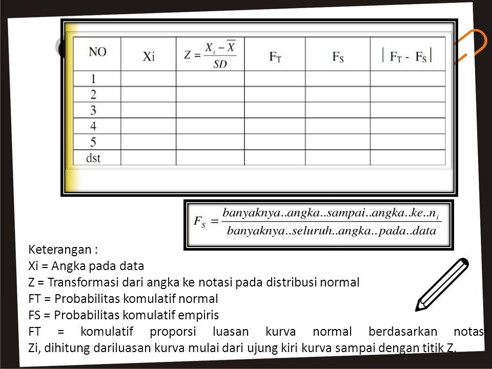 Keterangan : Xi = Angka pada data. Z = Transformasi dari angka ke notasi pada distribusi normal. FT = Probabilitas komulatif normal.