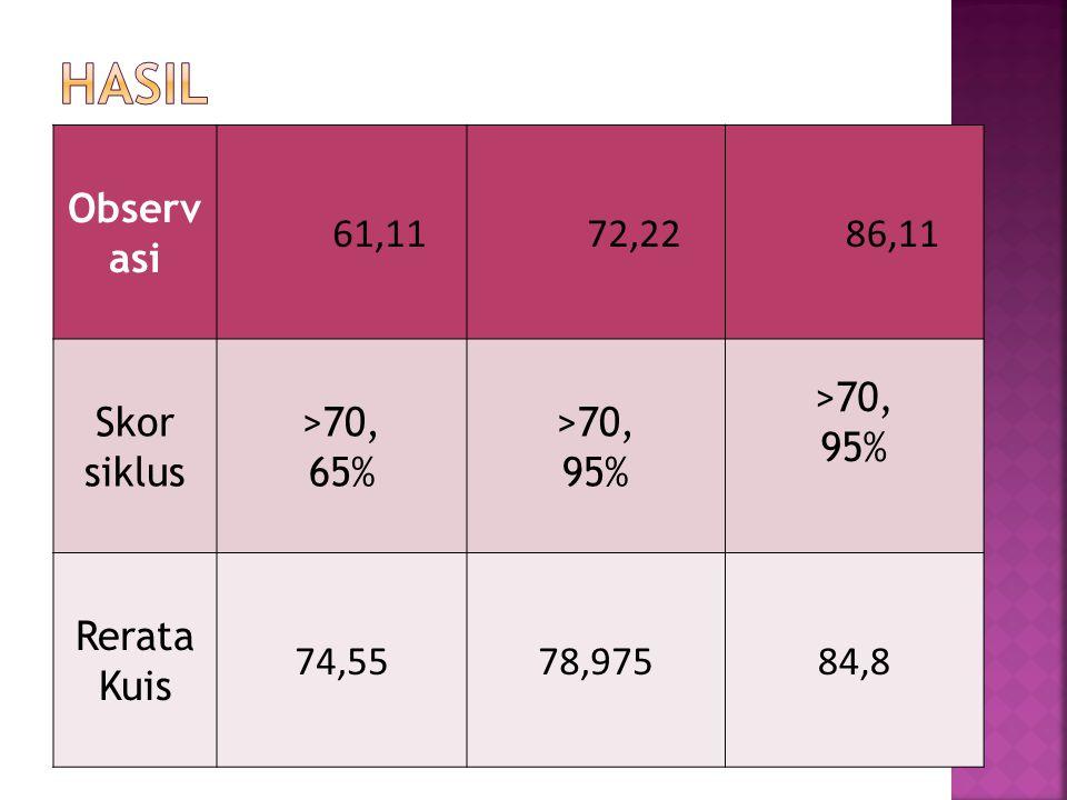 Hasil Observasi 61,11 72,22 86,11 Skor siklus >70, 65% >70, 95%