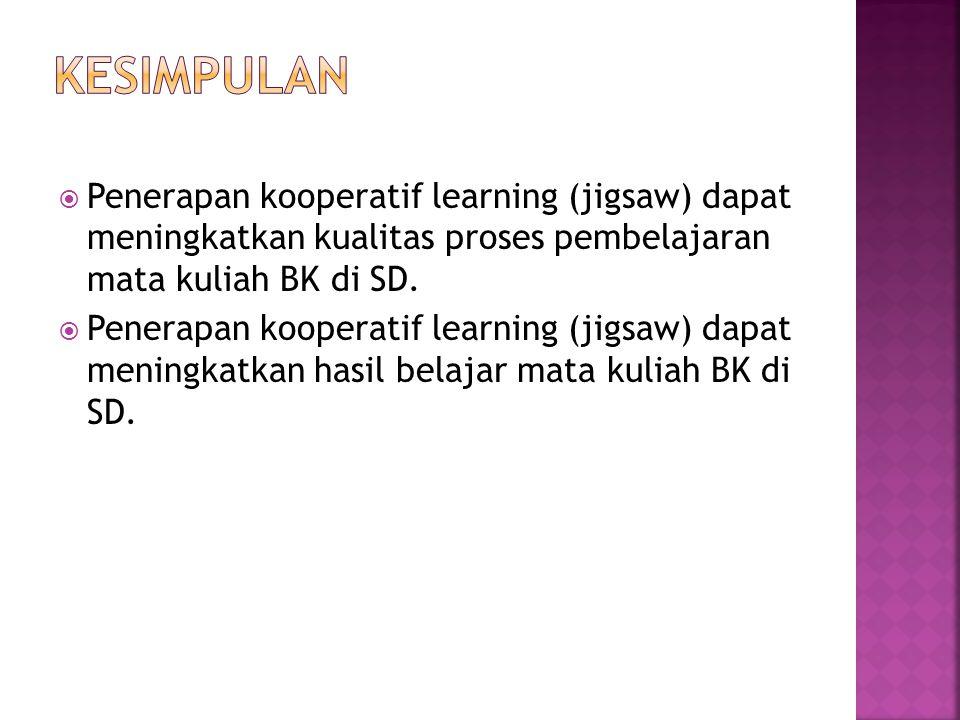 Kesimpulan Penerapan kooperatif learning (jigsaw) dapat meningkatkan kualitas proses pembelajaran mata kuliah BK di SD.