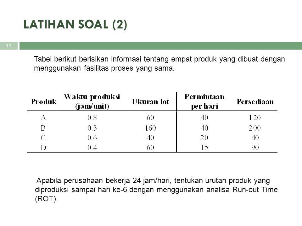 LATIHAN SOAL (2) Tabel berikut berisikan informasi tentang empat produk yang dibuat dengan menggunakan fasilitas proses yang sama.
