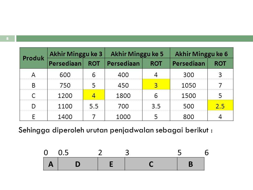 Sehingga diperoleh urutan penjadwalan sebagai berikut : 0.5 2 3 5 6 A