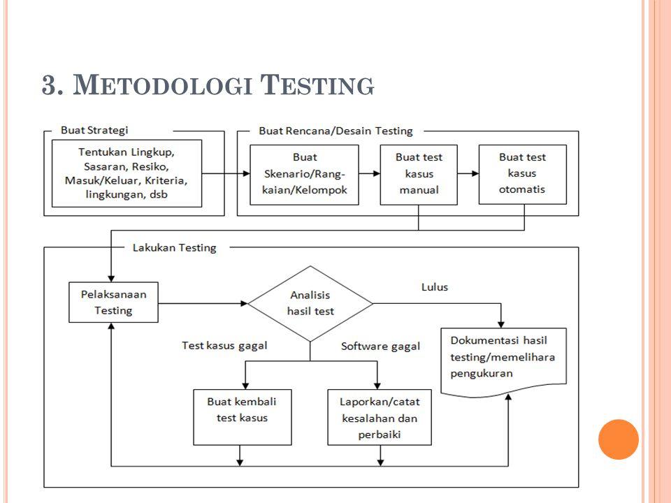 3. Metodologi Testing