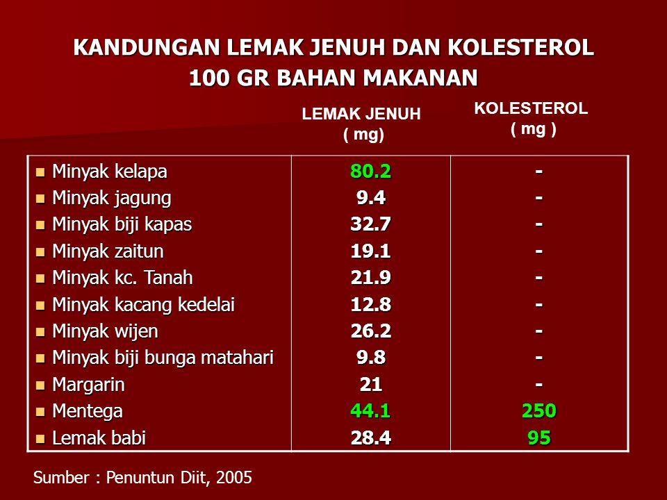 KANDUNGAN LEMAK JENUH DAN KOLESTEROL 100 GR BAHAN MAKANAN
